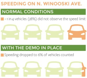 SpeedDataInfographics-WINOOSKI