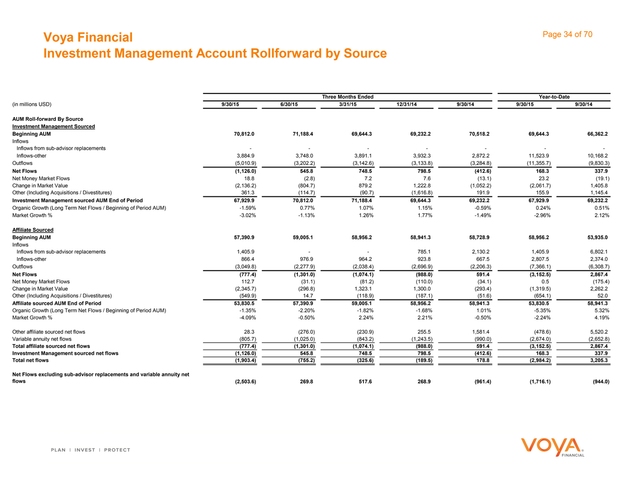 Form 8-K Voya Financial, Inc. For: Nov 04