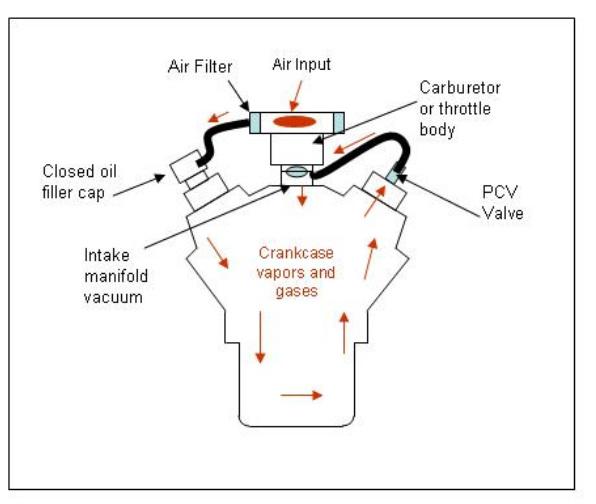 Positive crankcase ventilation
