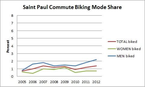 Saint Paul Commute Biking Mode Share
