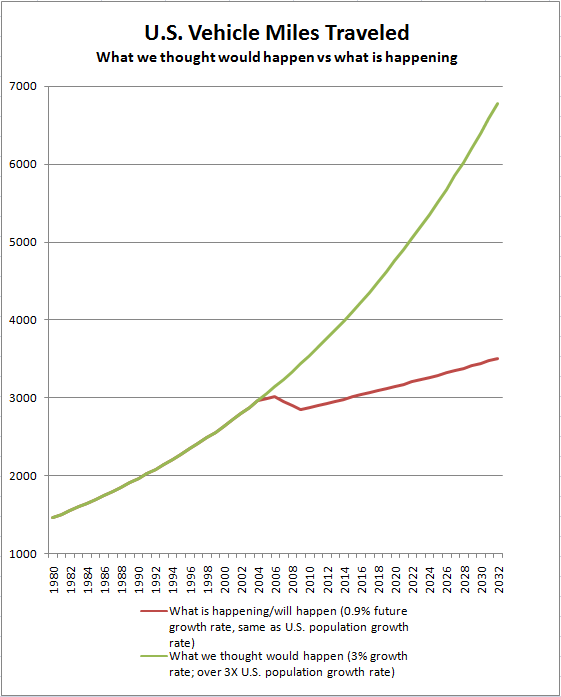 us_ave_annual_vehicle_miles_projection_to2032_2009_01.png