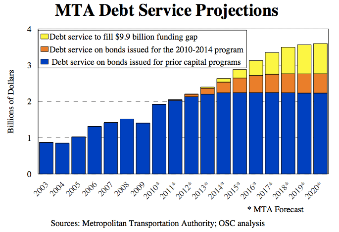 The MTA is spending more and more on debt service, contributing to higher fares and service cuts. Without $9.9 billion between 2012 and 2014, that debt service will eat even more of the operating budget. Image: NYS Comptroller.