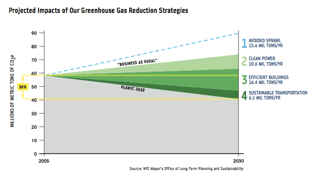 New York made impressive reductions in its greenhouse gas emissions between 2005 and 2009. To meet these reduction goals, however, much more needs to be done to reduce transportation emissions. Image: PlaNYC.