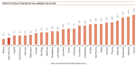 New York is bested only by Boston when it comes to safe streets in the US, but what this graph doesn't show is that compared to other world cities, the Big Apple isn't anywhere near the top.