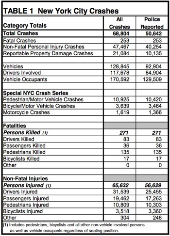 NYC Traffic Injuries Dropped in 2012, But Not for