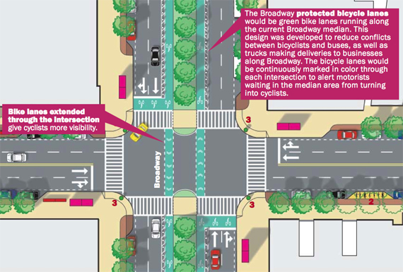 """Image from the 2008 """"Blueprint for the Upper West Side: A Roadmap for Truly Livable Streets,"""" by the ##http://www.streetsblog.org/2008/11/13/tonight-see-the-blueprint-for-a-new-upper-west-side/##Upper West Side Streets Renaissance Campaign##"""