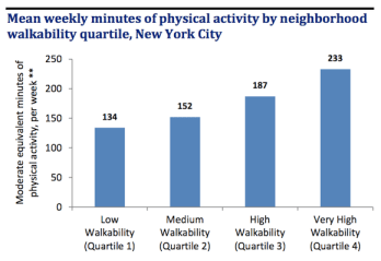 The more walkable your NYC neighborhood, the more likely you are to engage in physical activity. Image: DOHMH