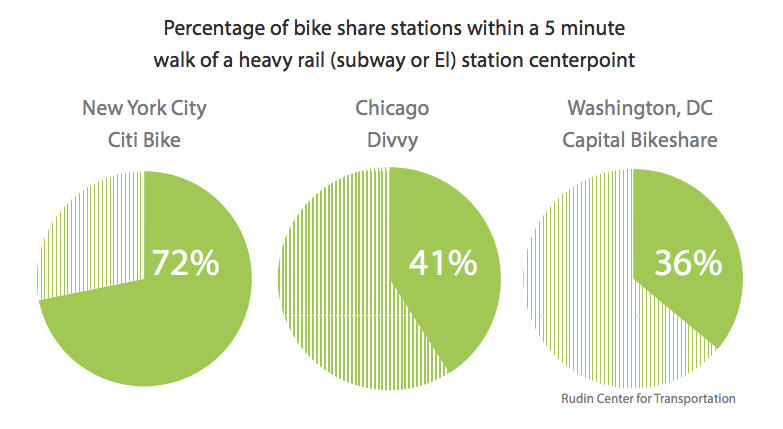 Did you just get off the subway? Chances are you can easily complete your trip in the Manhattan core on a Citi Bike. Image: NYU Rudin