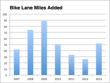 Bike-lane-miles-built