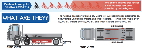 Truck side guards can help reduce pedestrian and cyclist fatalities. Boston requires them on city-contracted vehicles. New York might follow Boston's lead. Image: Boston Cyclists Union [PDF]