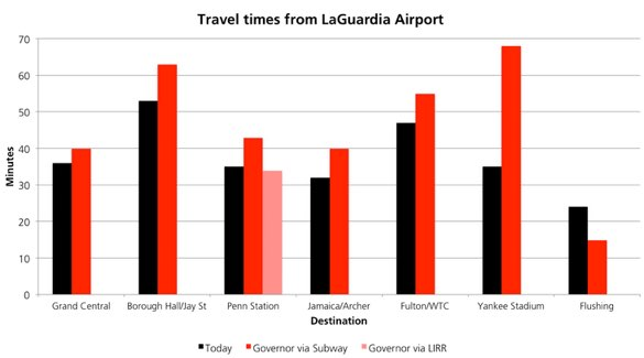 When it comes to travel times, Cuomo's proposed LaGuardia AirTrain wouldn't fare well compared to existing bus and subway service. Graph: The Transportation Politic