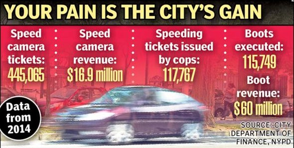 Don't be distracted by the clever rhyme: NYC speed cameras are working. Image: Daily News