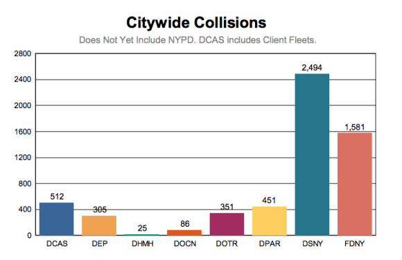 The city agency most likely to be involved in a traffic crash is missing from a city report on traffic crashes. Image: DCAS [PDF]