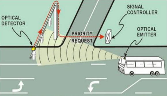 Transit signal priority works by communication between buses, the city's traffic management center, and individual traffic signals. Image: DOT [PDF]