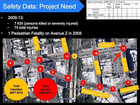 Traffic injuries and deaths in the area where Shulkin was struck, which has a large number of subway to bus transfers and a high concentration of senior residents. Image: DOT