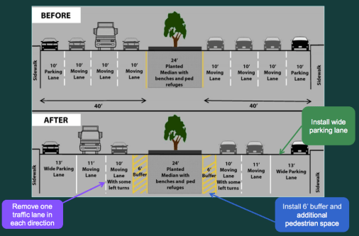 DOT's Broadway safety plan calls for a road diet between 135th Street and 153rd Street. Many neighborhood residents want the city to go farther and include bike lanes. Image: NYC DOT