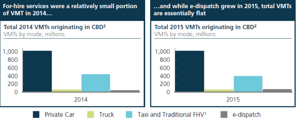 Deliberately or not, the year-to-year VMT differences are impenetrable.