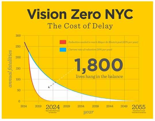 Despite what Mayor de Blasio says, NYC is not funding street redesigns at the rate prescribed by Vision Zero.