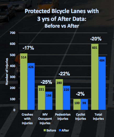 Protected bike lanes have a proven record of making everyone on the road safer. Image: DOT