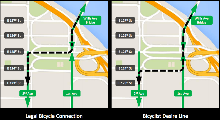 Cyclists prefer to travel against northbound traffic on First Avenue over risking their lives on 125th Street. Image: DOT