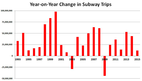 The Boom in Subway Ridership Is Waning  Why? – Streetsblog