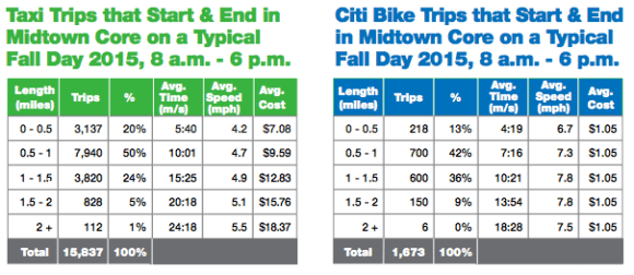 "DOT's data shows that for trips from one part of the ""Midtown Core"" to another, Citi Bike is faster than a taxi."