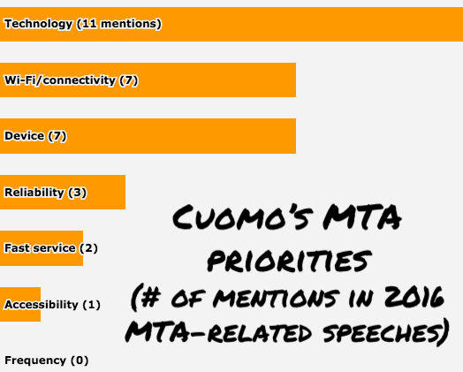 In four MTA-related speeches this year, Governor Andrew Cuomo said much more about Wi-Fi and cell phones than fast, reliable transit.
