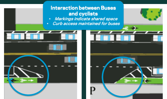 DOT's redesign includes mixing zones that maintain curb access for cyclists at bus stops. Image: DOT
