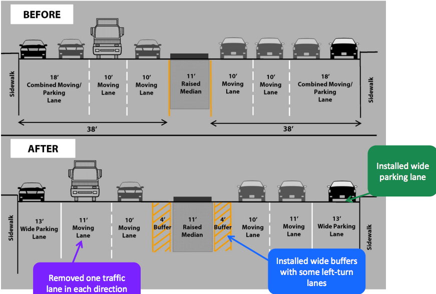 DOT is set to cast Fourth Avenue pedestrian safety improvements in concrete, which may preclude the possibility of future protected lanes on the corridor. Image: DOT