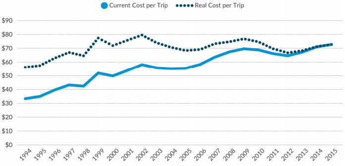In 2015, the cost per Access-A-Ride trip was the highest its ever been. Image: Citizens Budget Commission of NY