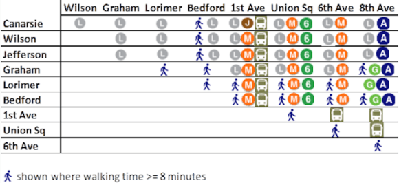 This diagram shows the alternate routes commuters would have to take to travel between L Train stops. Image: BRT Planning International