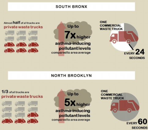 The air quality in low-income communities of color in the South Bronx and North Brooklyn is severely impacted by the city's private trash carters. Image: Transform Don't Trash NYC