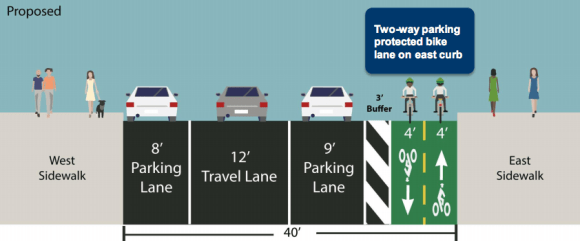 One possible redesign of Greenwich Avenue would convert three blocks of the corridor to one-way traffic flow to make room for a two-way protected bike lane. Image: DOT
