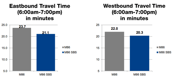 The results are in: M86 buses are moving 8 to 11 percent faster since SBS implementation. Image: DOT