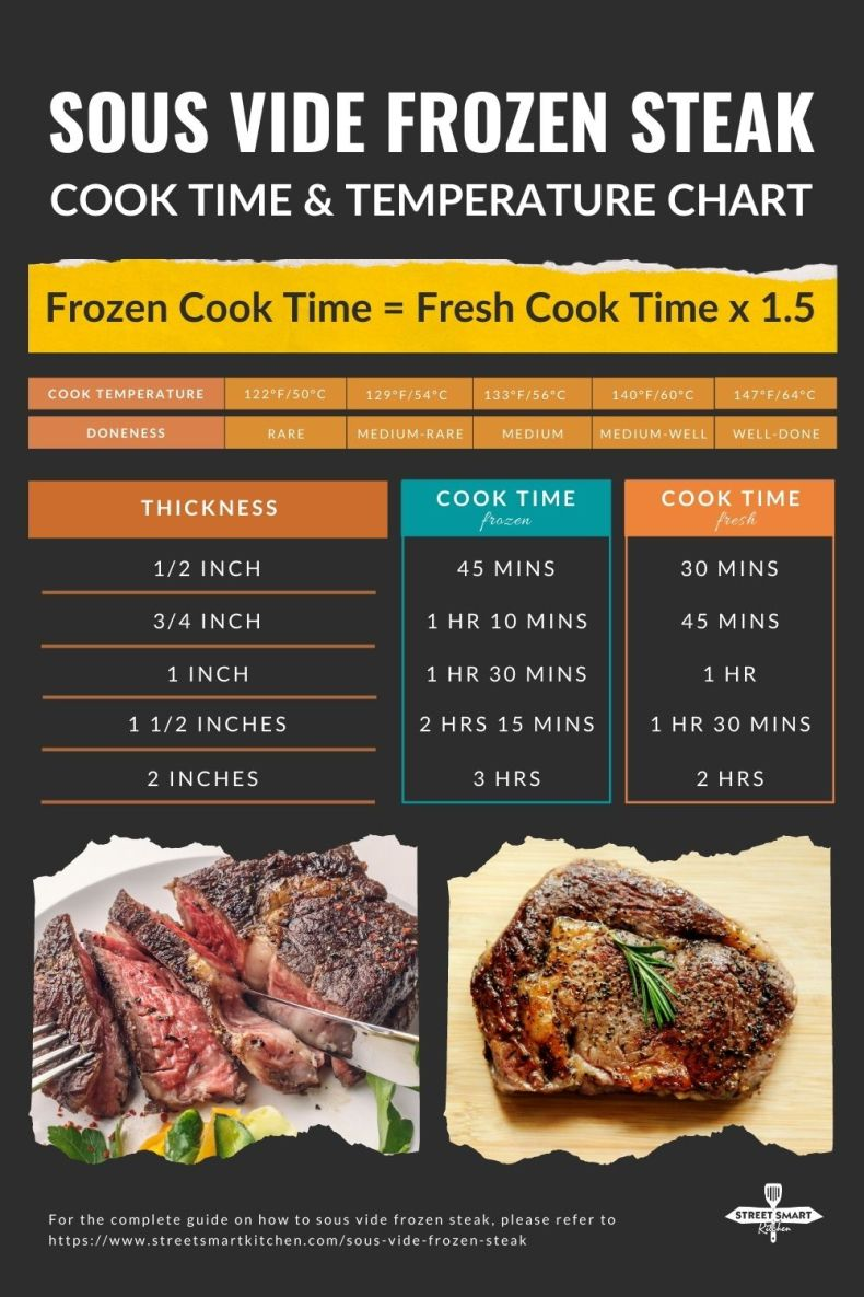 Sous Vide Frozen Steak: From Frozen to Perfect Every Single Time