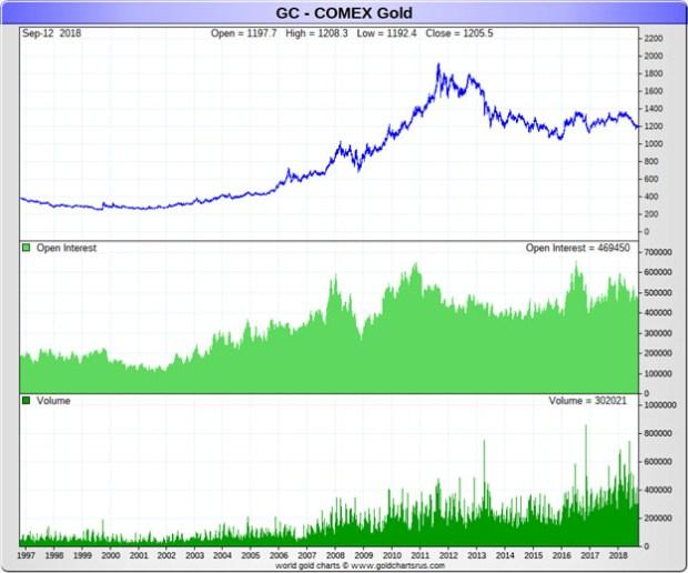 GC-Comex Gold