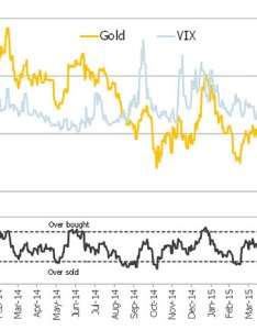 Chart gold prices usd with day relative strength index rsi and chicago board options exchange volatility vix as proxy for market also the report blog canaccord genuity   joe mazumdar tells rh talkmarkets