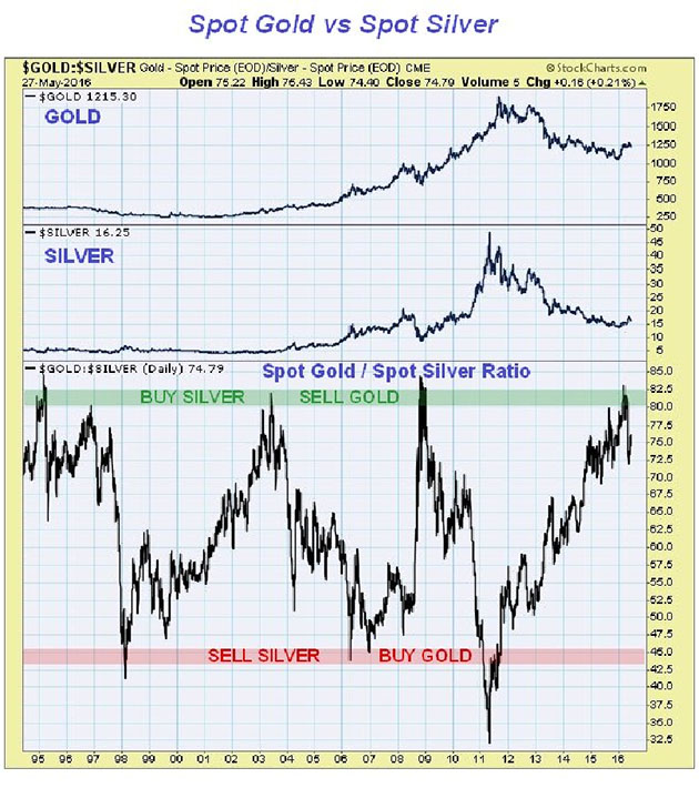 Spot Gold vs Spot Silver