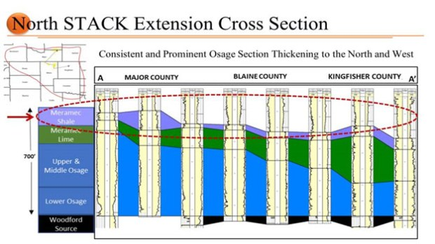 North STACK Extension Cross Section
