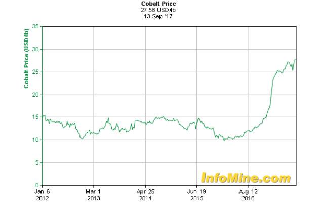 Cobalt Price