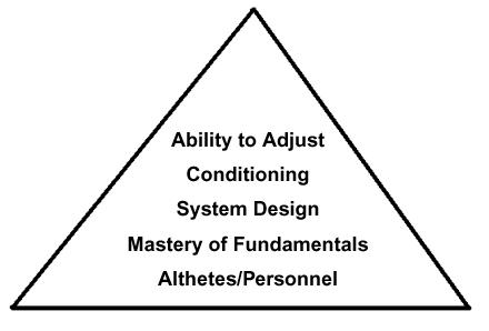 Basic Volleyball Coaching