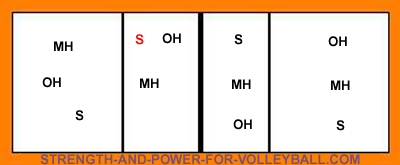 6 2 volleyball offense diagram knit stitch serve receive rotations for a formations