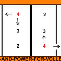 5 1 Rotation Diagram Wave Cut Platform Volleyball Setter Overlap Alignment For Players In Position 4