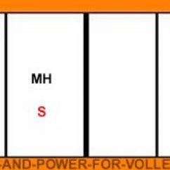 Volleyball 4 2 Offense Diagram Wiring For Way Switch With Dimmer Serve Receive Rotations A Formations Strategies And Tips