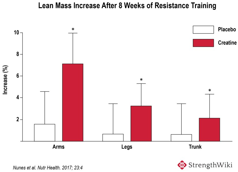 Lean mass increase from creatine