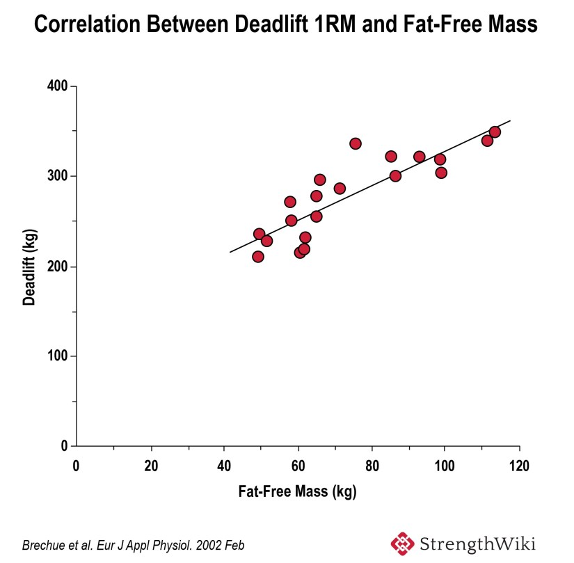 Correlation-between-deadlift-1RM-and-fat-free-mass