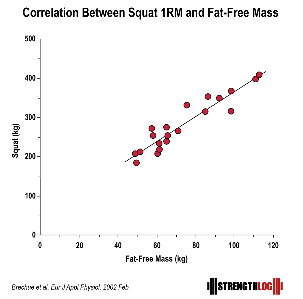 Correlation between squat 1RM and fat free mass.