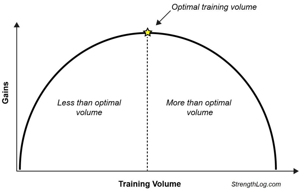 Optimal training volume