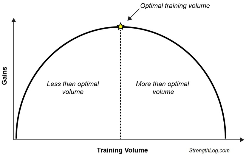 inverted u-curve for training volume