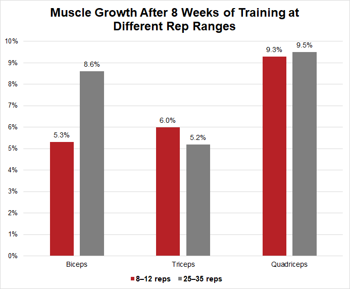 Muscle growth from 10 vs 30 reps